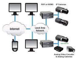 CCTV camera-IP CCTV Surveillance Systems in Kenya